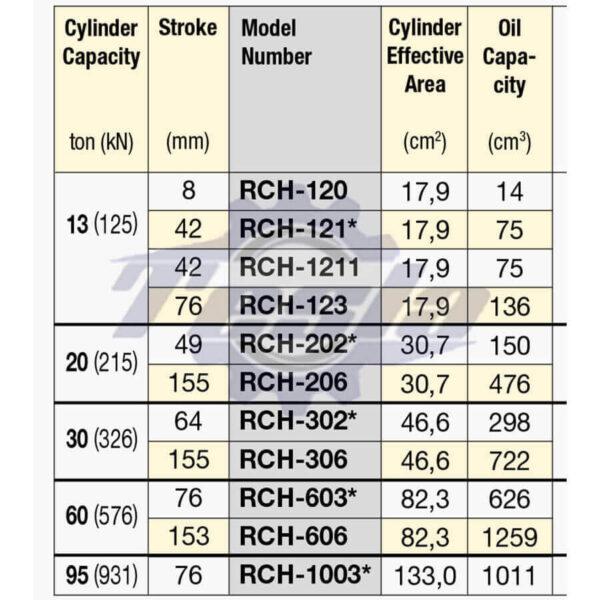مدل های جک های هیدرولیکی RCH اینرپک