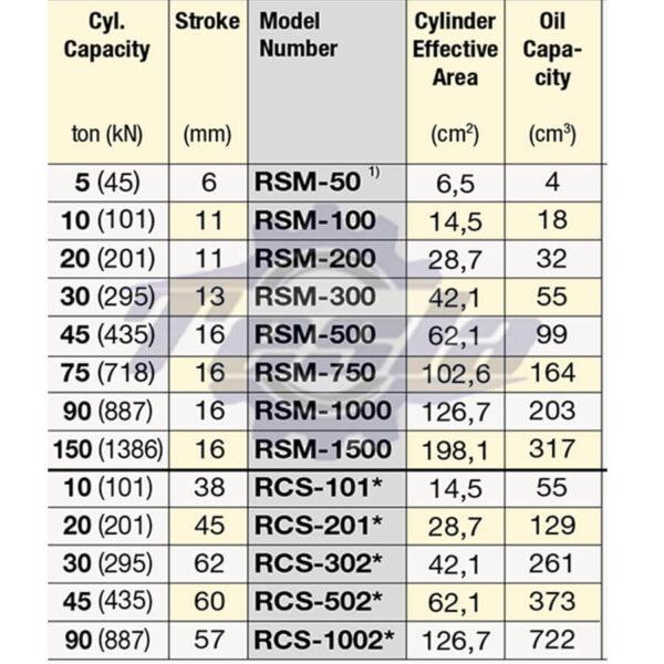 مشخصات فنی جک های هیدرولیکی RSM