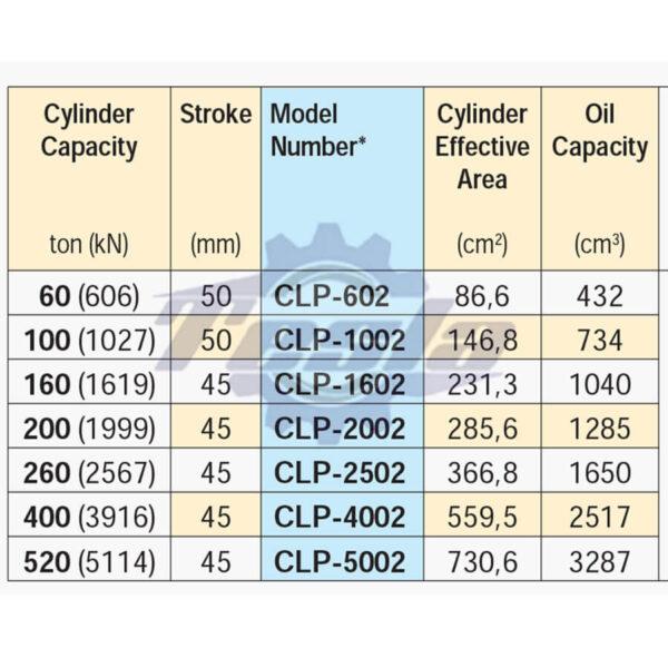 مدل های جک های هیدرولیکی CLP اینرپک