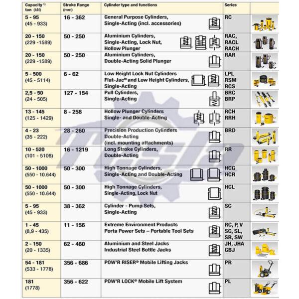 مشخصات فنی محصولات هیدرولیکی اینرپک