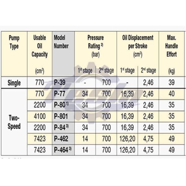 مدل پمپ های فولادی هیدرولیکی اینرپک